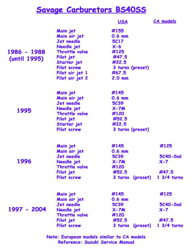 SuzukiSavage com - Carburetor Specifications