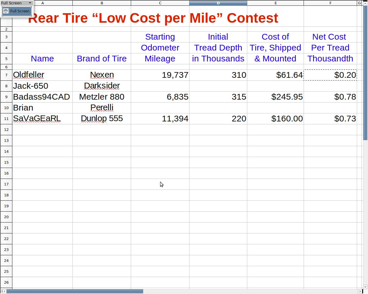 Screenshot-Low_Cost_Mileage_Contest_xls_-_OpenOffice_org_Calc_001.jpeg