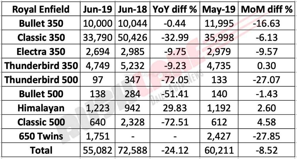 royal-enfield-june-2019-sales-break-up.jpg